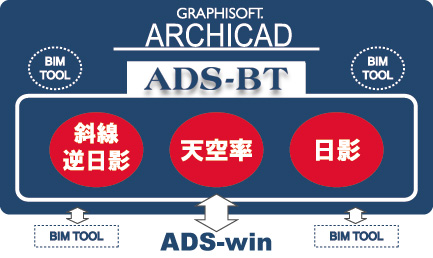 ADS-BTforArchiCADイメージ